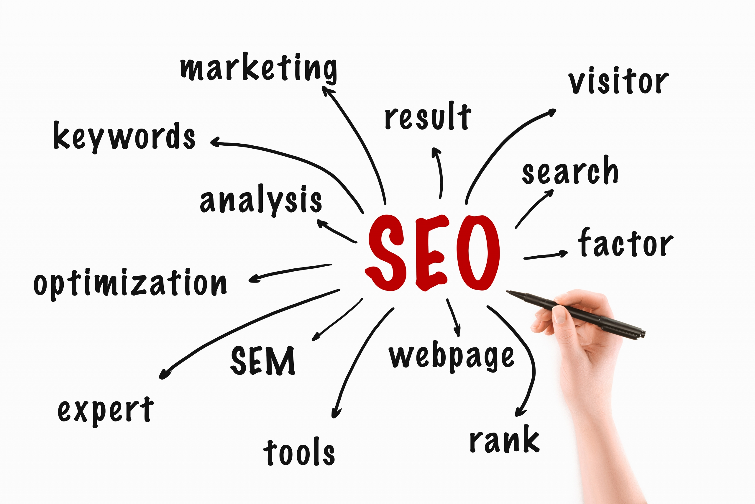 Canadian Plumbers Poised for Success Depends on the Effectiveness of Plumbing SEO